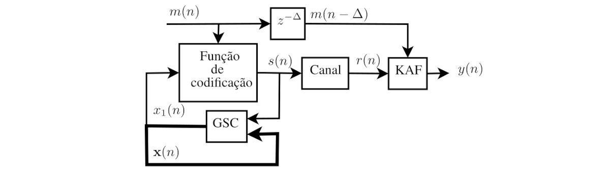 Novo artigo publicado: Sistemas de comunicação baseados em caos com filtros adaptativos kernel e mapa quadrático