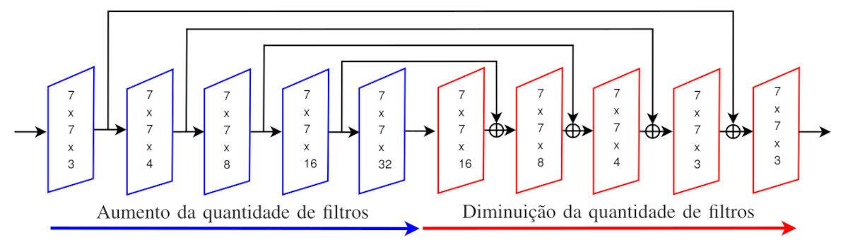 Novo artigo publicado: Restauração de imagens coloridas usando uma rede neural convolucional residual