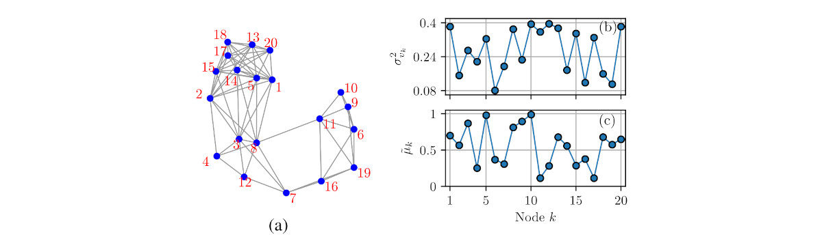 Novo artigo:  A Sampling Algorithm for Diffusion Networks